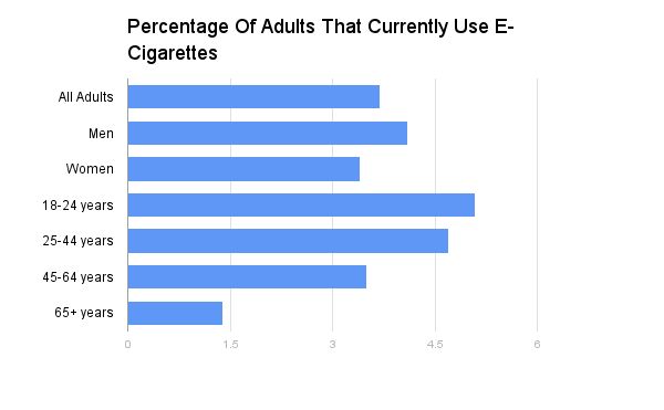 Percentage_Of_Adults_That_Currently_Use_E-Cigarettes.png