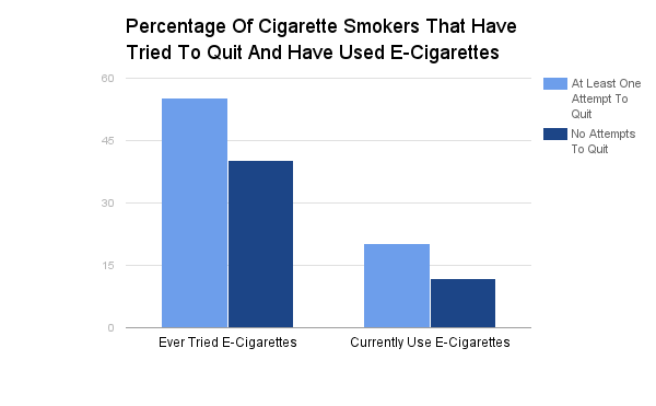 Percentage_Of_Cigarette_Smokers_That_Have_Tried_To_Quit_And_Have_Used_E-Cigarettes.png