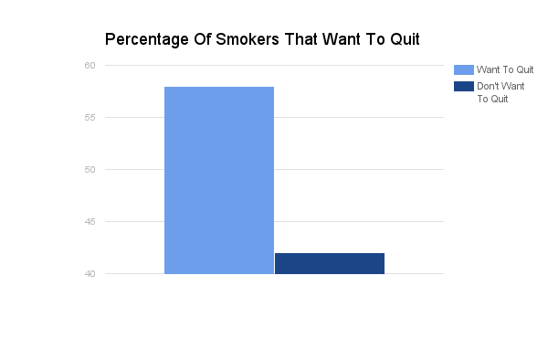 Percentage_Of_Smokers_That_Want_To_Quit.png