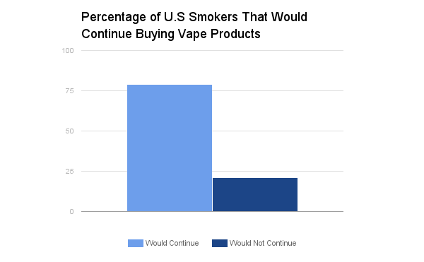 percentage_of_US_smokers_that_would_continue_buying_vape_products.png