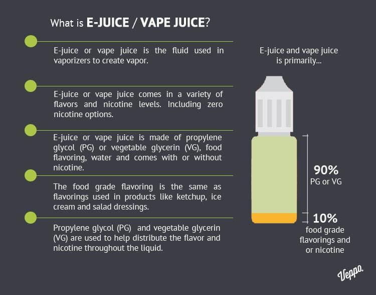 WHAT IS VAPE JUICE