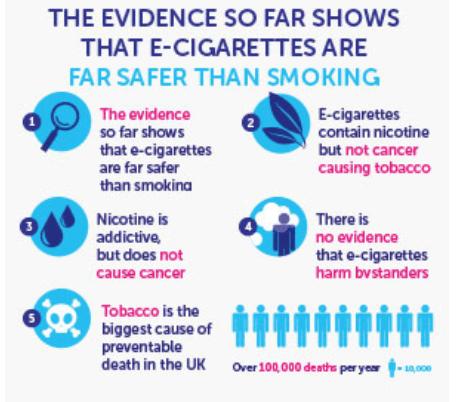 Tabacco cigarettes vs e-cigarettes