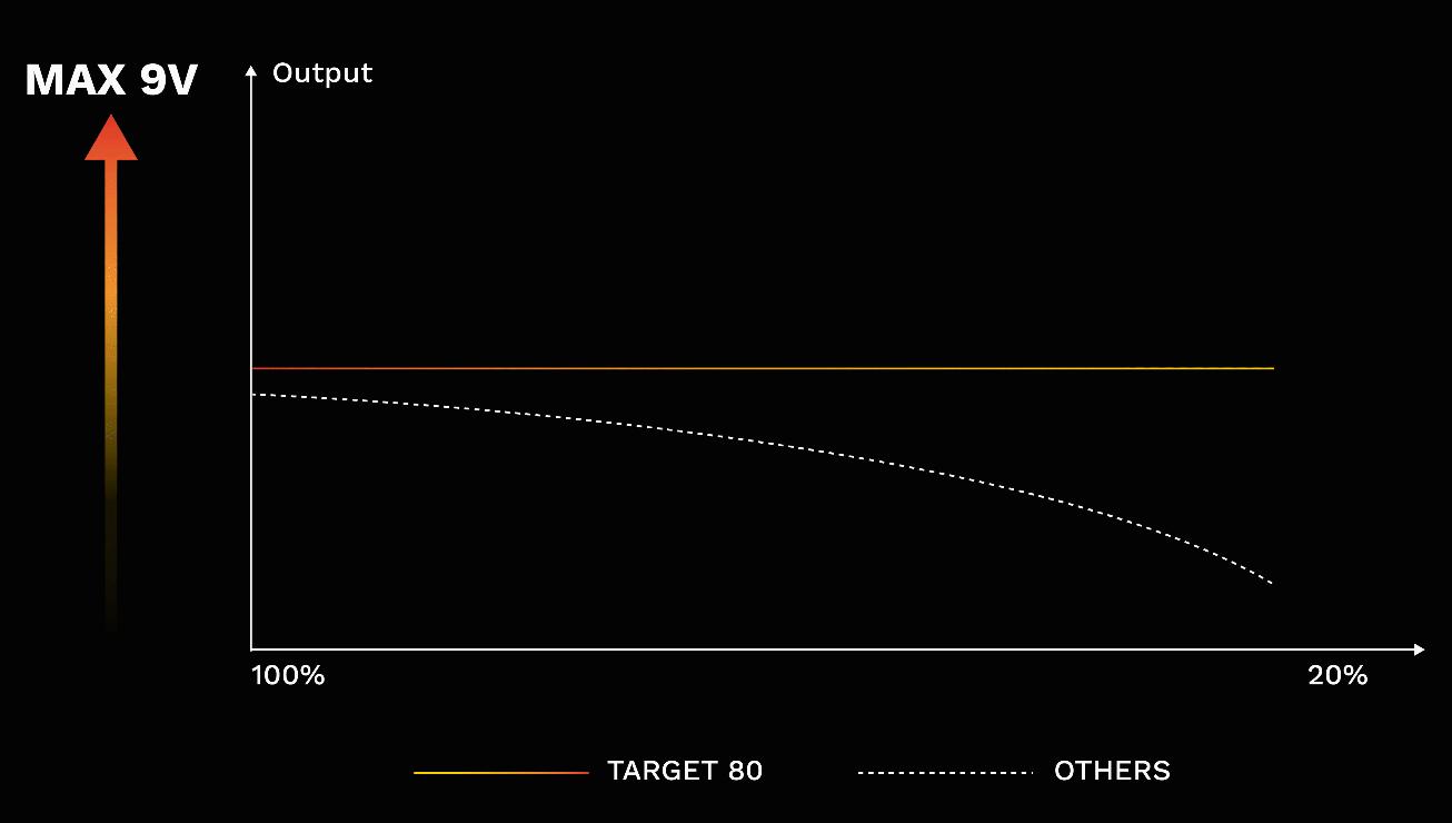 target-80-3