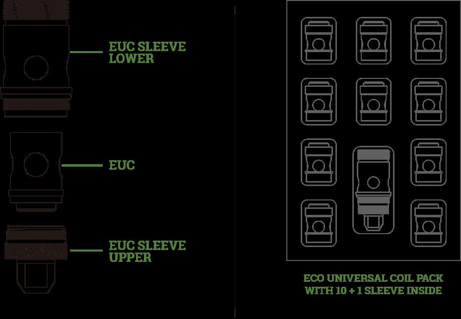 EUC Vape cívky v detailu