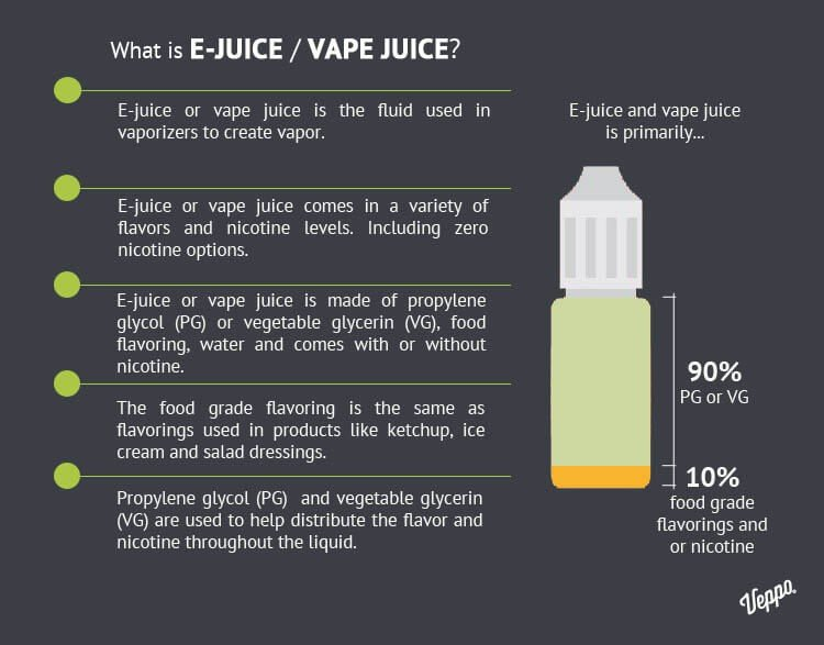 WHAT IS VAPE JUICE